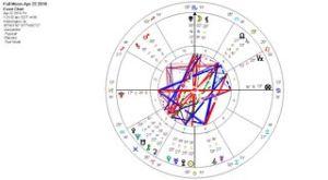 April Scorpio Full Moon 2016